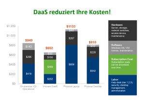 DaaS reduziert Ihre Kosten
