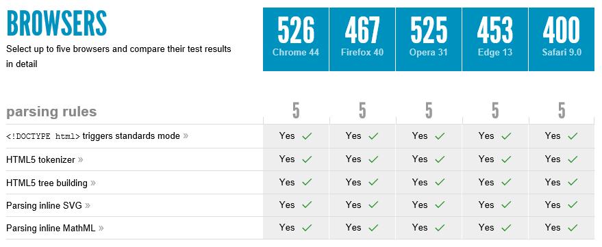 HTML5 Browser Comparison